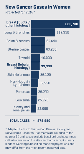 New Cancer Cases in Women Chart