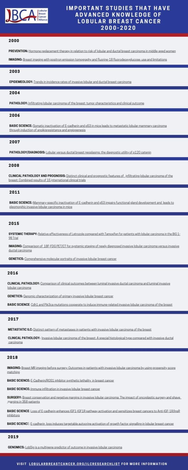 LBCA Important Studies 2000-2020